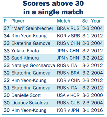 scorers above 30 in a single match
