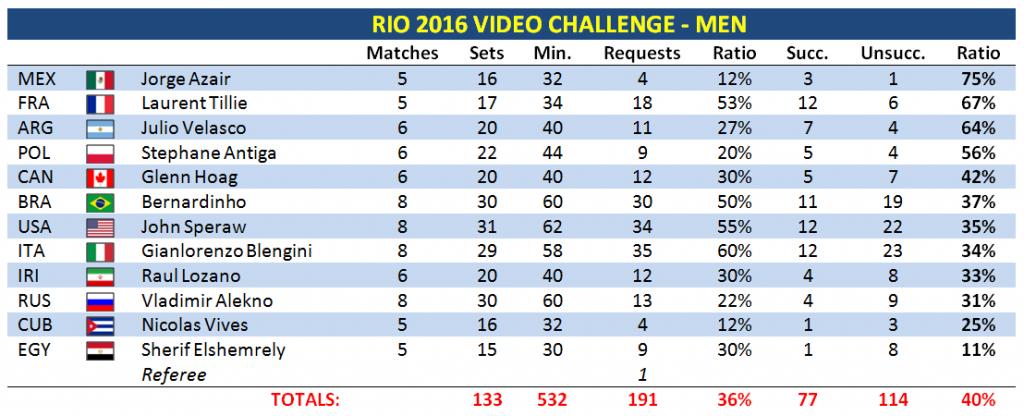 video-challenge-men